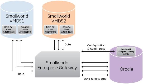 SWEG Configuration